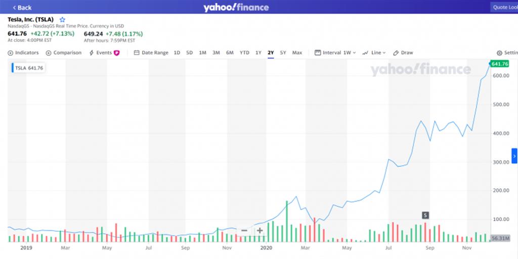 「妖股」特斯拉漲不停!市值突破 6 千億美元,將成為標普 500 第六大企業