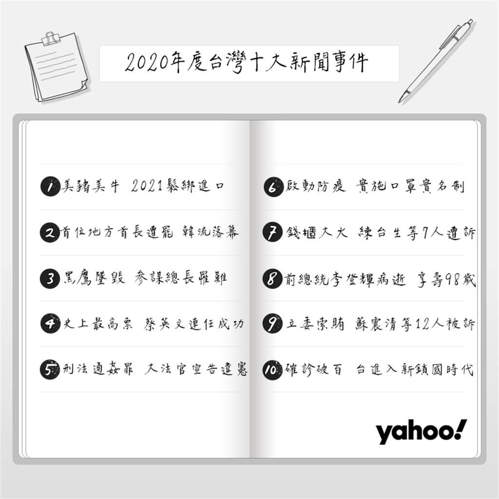 Yahoo奇摩「2020年台灣十大新聞事件」排行榜。(Yahoo奇摩提供/黃慧雯台北傳真)