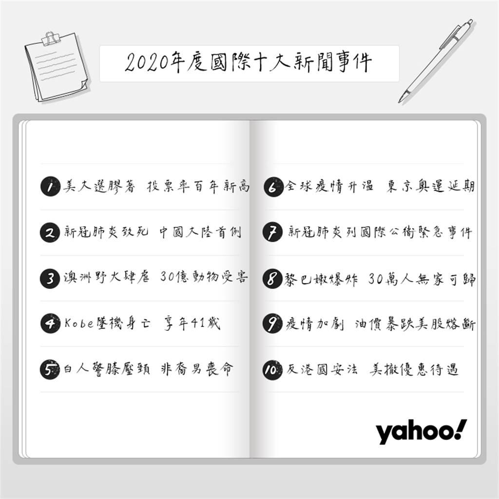 Yahoo奇摩「2020年國際十大新聞事件」排行榜。(Yahoo奇摩提供/黃慧雯台北傳真)