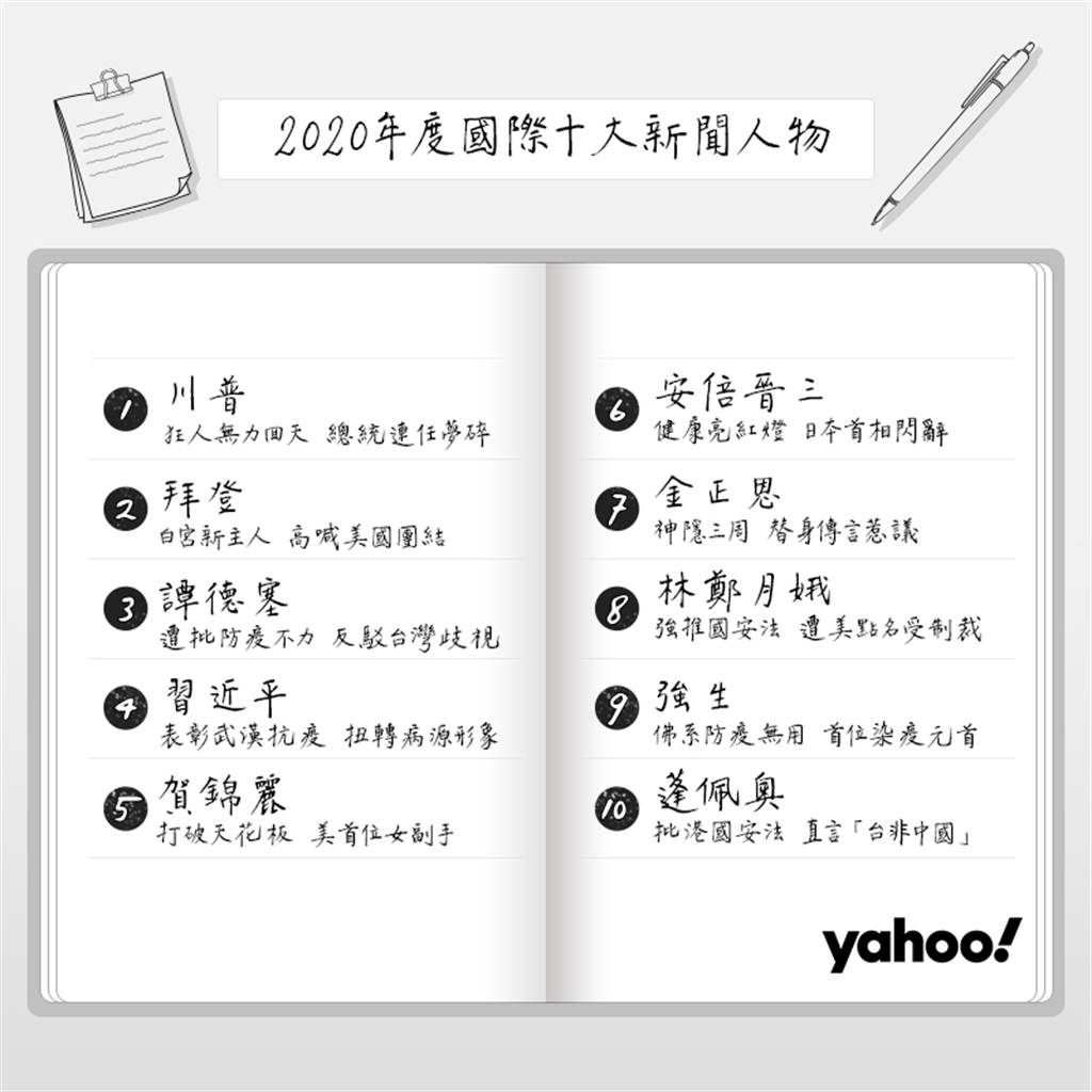 Yahoo奇摩「2020年國際十大新聞人物」排行榜。(Yahoo奇摩提供/黃慧雯台北傳真)