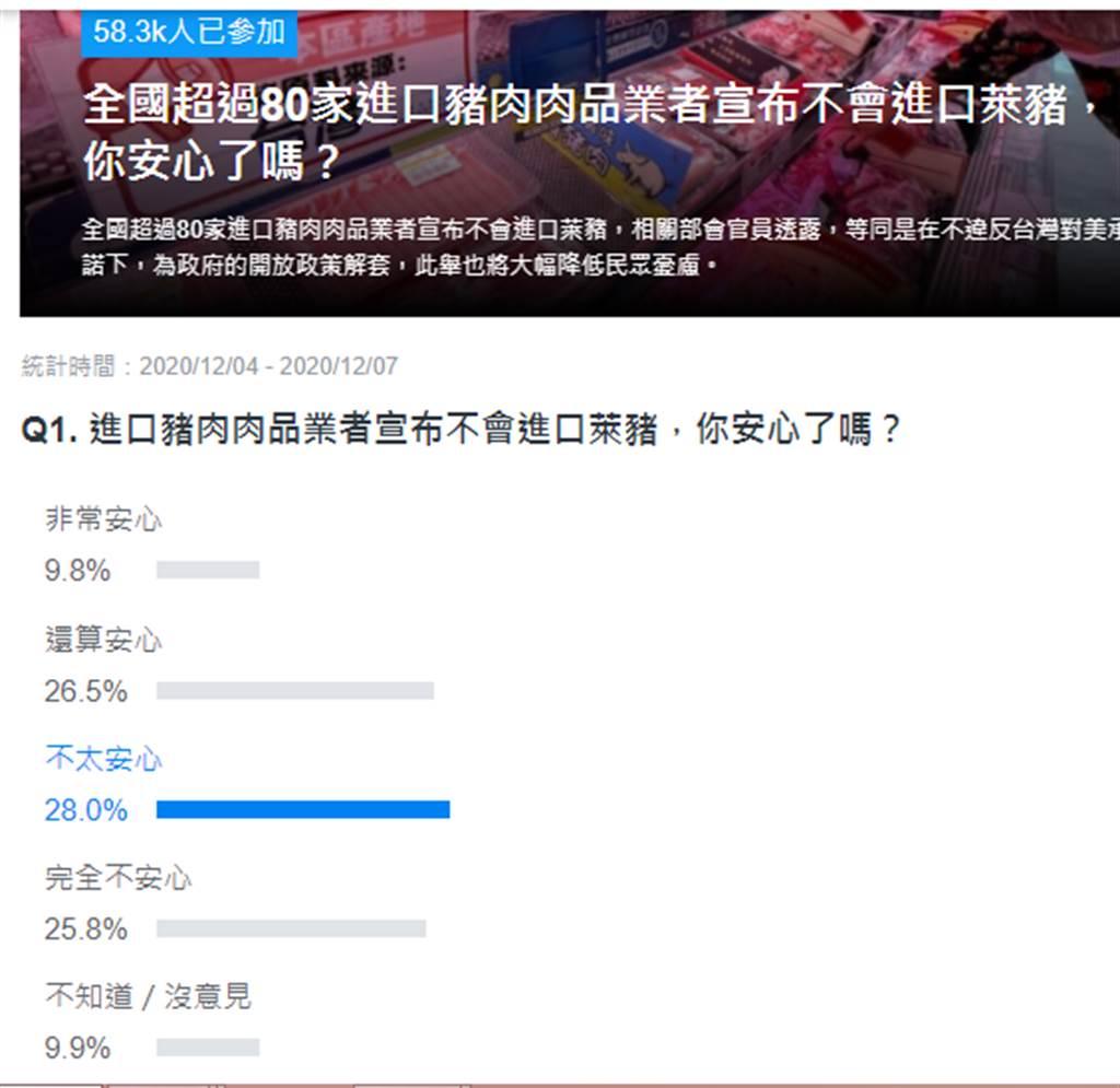 網路投票結果。(翻攝自YAHOO)