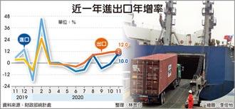 11月出口年增12% 連五紅