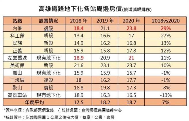 (高雄鐵路地下各站週邊房價變化摘要。圖/台灣房屋提供)