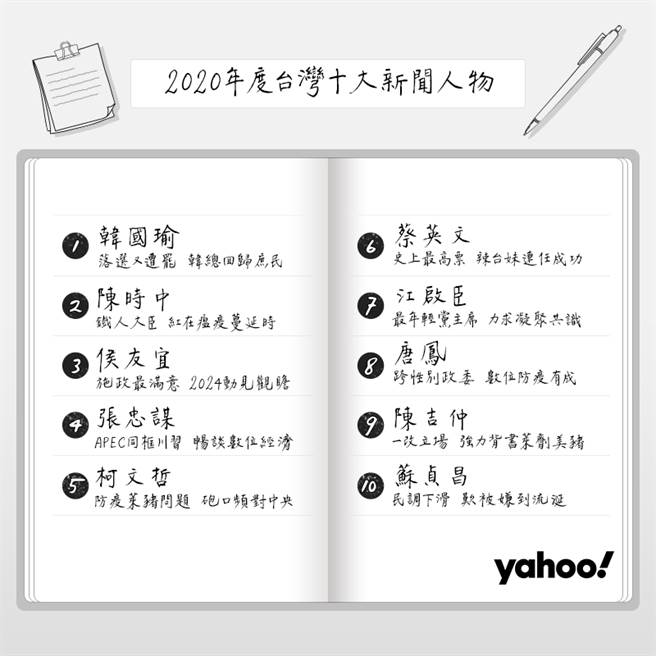 :Yahoo奇摩「2020年台湾十大新闻人物」排行榜。(Yahoo奇摩提供/黄慧雯台北传真)