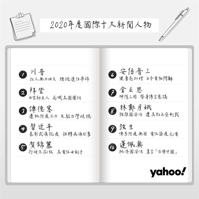 Yahoo奇摩「2020年国际十大新闻人物」排行榜。(Yahoo奇摩提供/黄慧雯台北传真)
