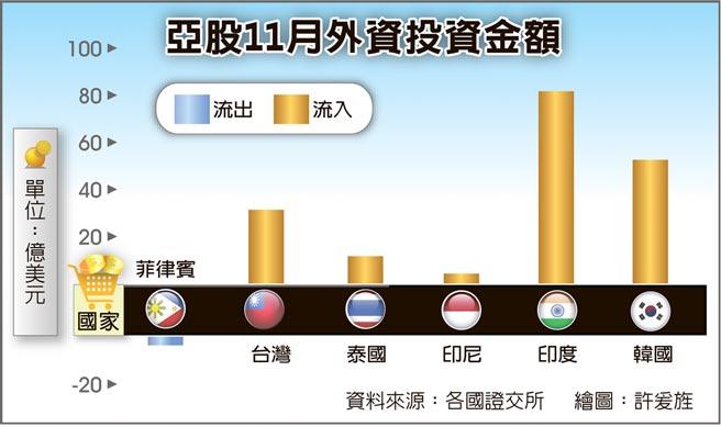 亞股11月外資投資金額