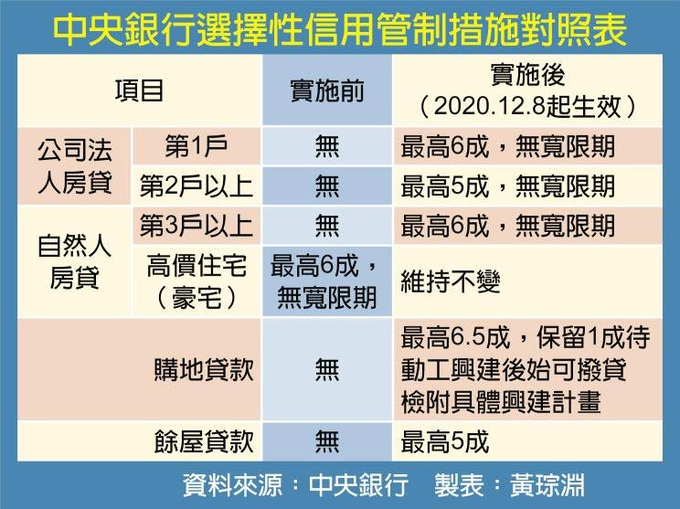 中央銀行選擇性信用管制措施對照表