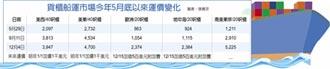 水運局解凍 美國線元月漲1千美元