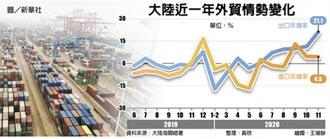 陸出口大增2成 三年新高