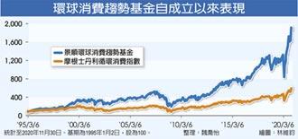 宅經濟燒 環球消費趨勢基金強