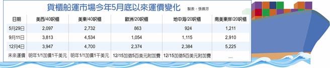 貨櫃船運市場今年5月底以來運價變化