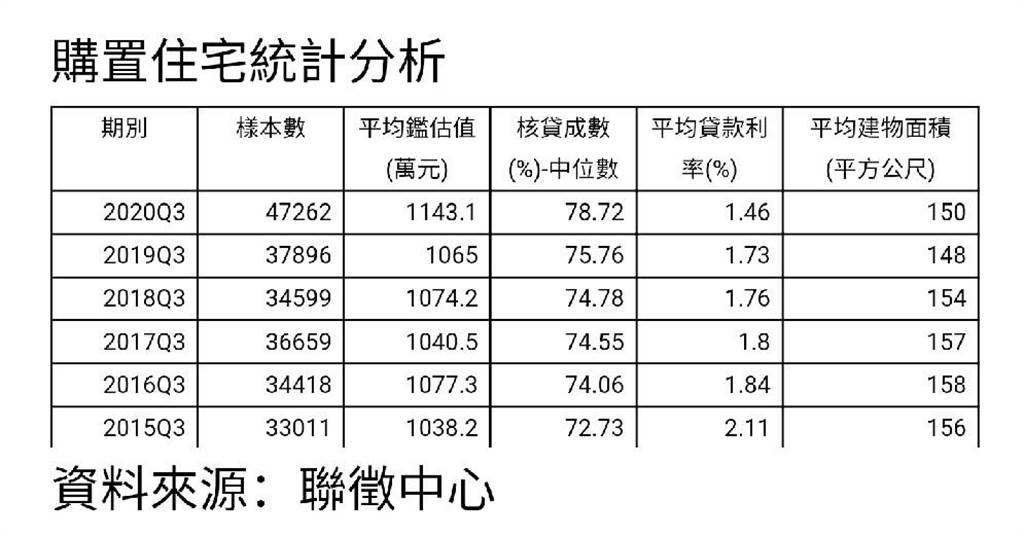 購置住宅統計分析