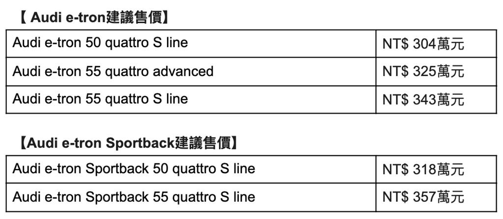 Audi e-tron/e-tron Sportback車型售價