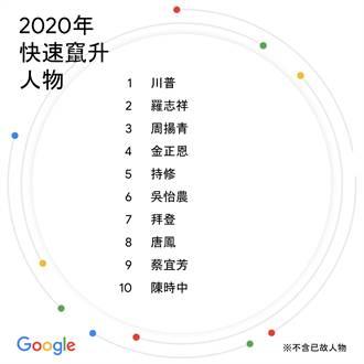 Google年度搜尋榜No.1是「他」 碾爆羅志祥、陳時中