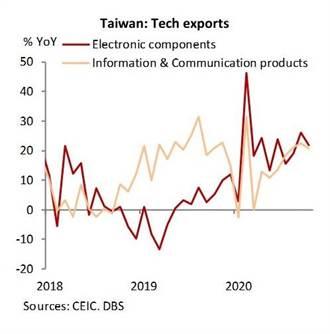 星展:中美貿易戰壓力緩和 科技戰風險仍在