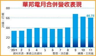 華邦電Q4營收 拚季增五成