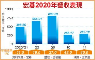 宏碁上月營收 年增逾四成