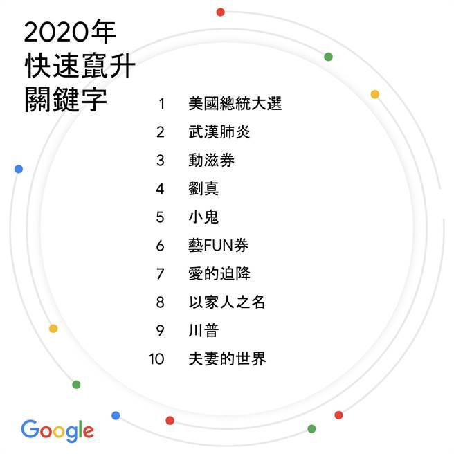 Google 2020年快速窜升关键字榜单。(Google提供/黄慧雯台北传真)