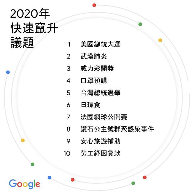 Google 2020年快速窜升议题榜单。(Google提供/黄慧雯台北传真)