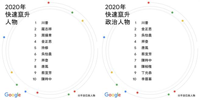 Google 2020年快速窜升人物榜单与快速窜升政治人物榜单。(Google提供/黄慧雯台北传真)