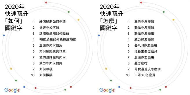 Google 2020年快速窜升「如何」关键字榜单、快速窜升「怎么」关键字榜单。(Google提供/黄慧雯台北传真)