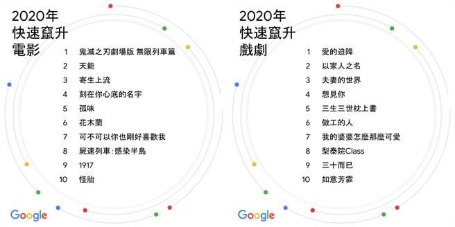 Google 2020年快速窜升电影榜单、快速窜升戏剧榜单。(Google提供/黄慧雯台北传真)