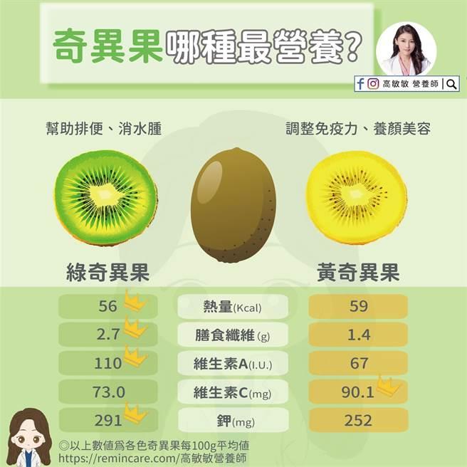 營養師分析黃色和綠色奇異果的營養成分。(圖/高敏敏提供)