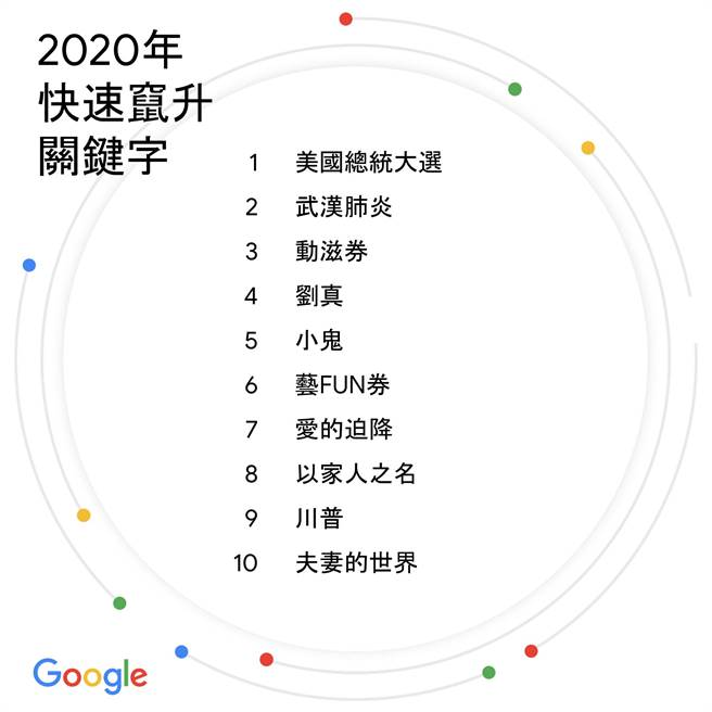 Google年度搜尋
