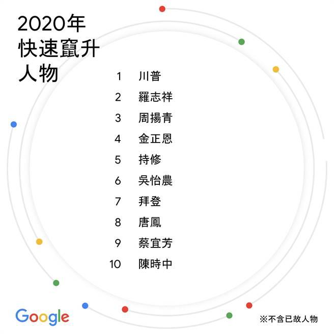 Google年度搜尋快速竄升政治人物