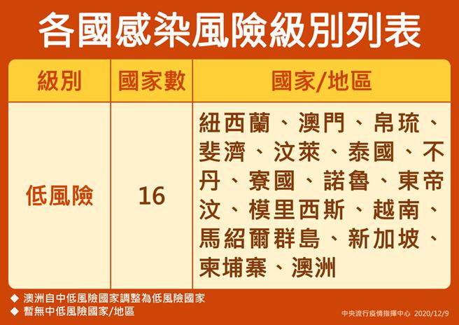 各國感染風險級別表。(指揮中心提供)