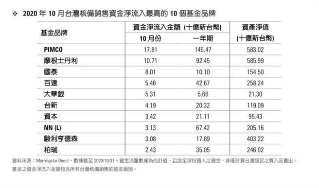 (10月份台灣核備銷售資金淨流入最高前十大基金品牌。圖/黃惠聆)