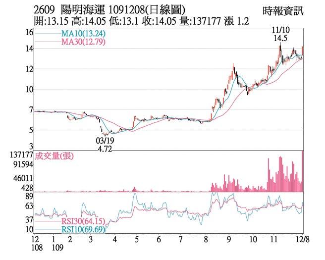 2609 陽明海運 1091208(日線圖)