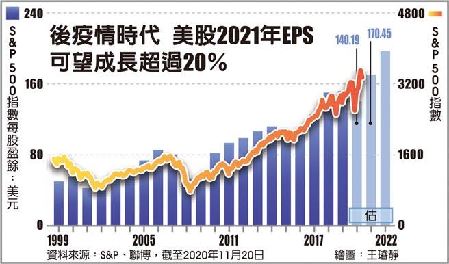 後疫情時代,美股2021年EPS可望成長超過20%