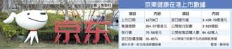 京東健康在港上市 首日飆漲