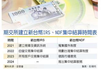 新台幣IRS、NDF 將集中結算