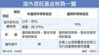 海外基金申請所得稅協定 享優稅