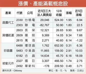 漲價、產能滿載概念股 狂飆