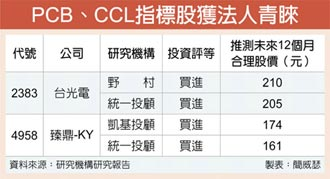 PCB、CCL整理後 研究機構回頭愛