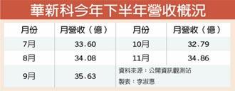 華新科:LTCC產能明年大成長