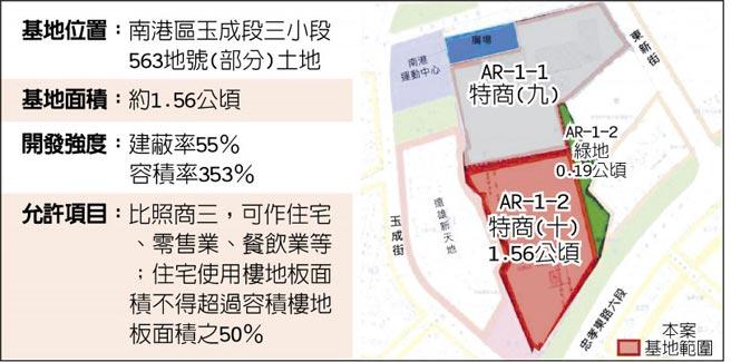 國營事業主辦都更首案 台電南港儲運中心釋出