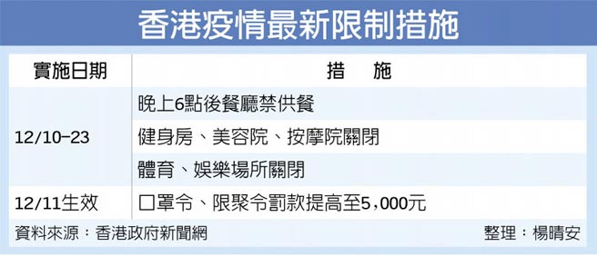 香港疫情最新限制措施