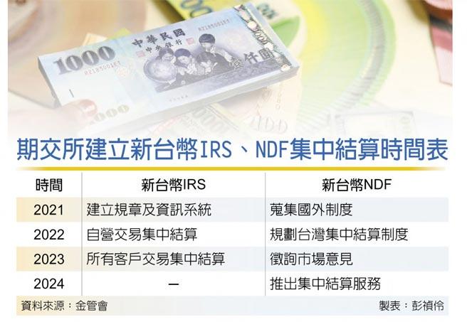 期交所建立新台幣IRS、NDF集中結算時間表