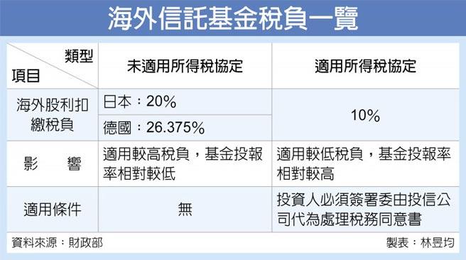 海外信託基金稅負一覽