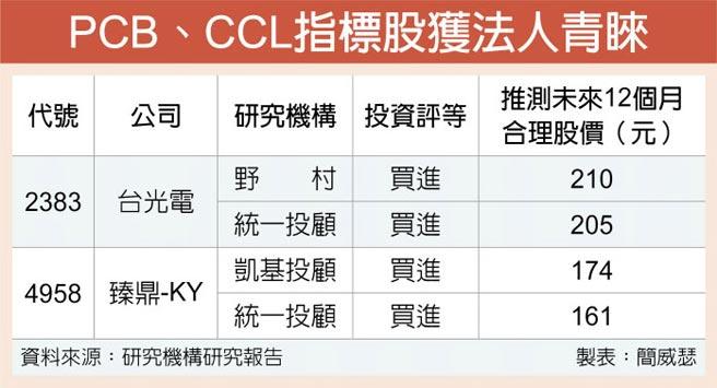 PCB、CCL指標股獲法人青睞