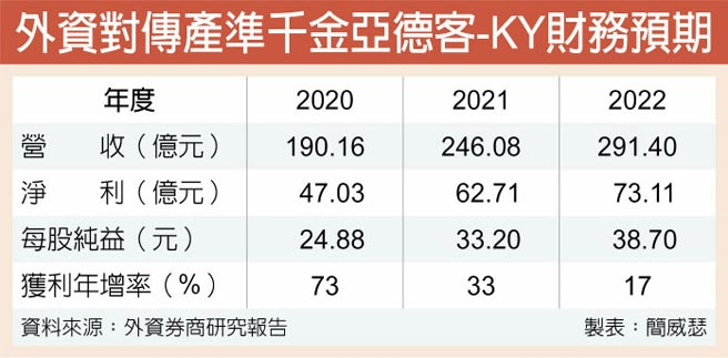 外資對傳產準千金亞德客-KY財務預期