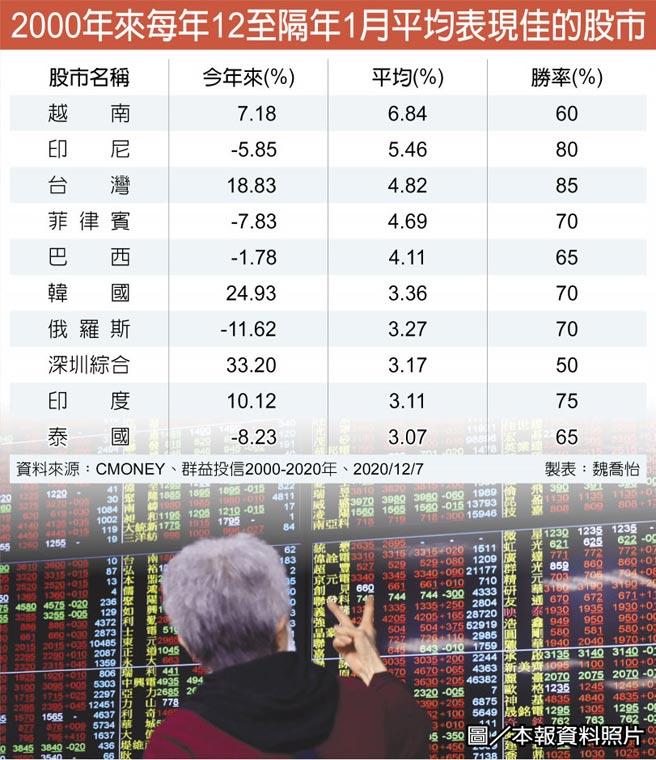 2000年來每年12至隔年1月平均表現佳的股市