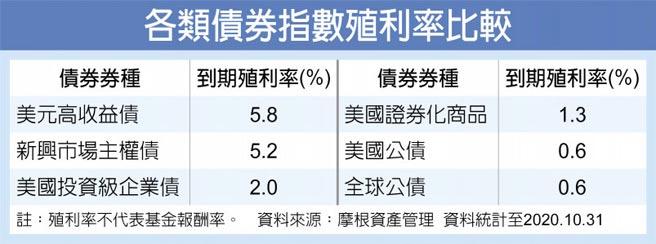 各類債券指數殖利率比較