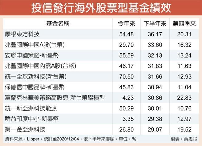投信發行海外股票型基金績效