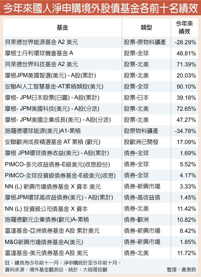 今年來國人淨申購境外股債基金各前十名績效