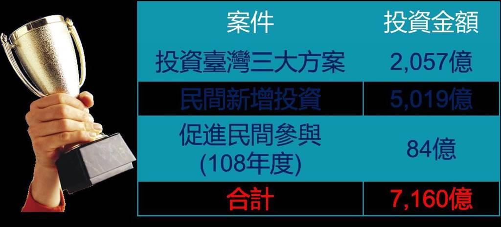 台中市「投資台灣三大方案」總件數達158件,高居全國第一。(盧金足攝)▲